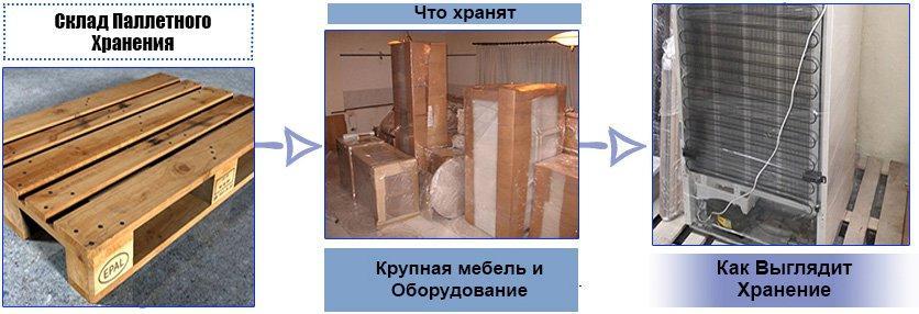 Паллетное Хранение киев