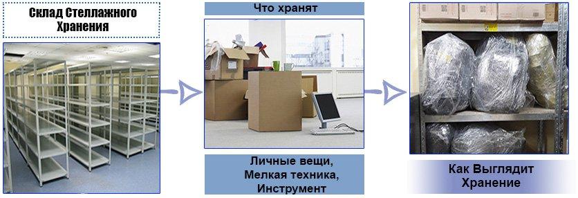 Стеллажное Хранение киев